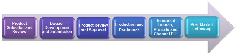 The Apotex Product Lifecycle